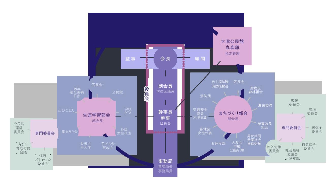 大湫町コミュニティ推進協議会 組織図