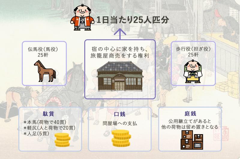 大湫宿 史跡・文化財探訪 大湫町コミュニティ推進協議会